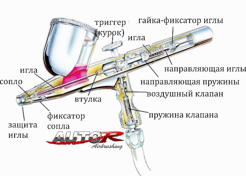 аэрограф в разрезе (800x573).