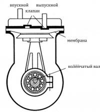Мембранный компрессор